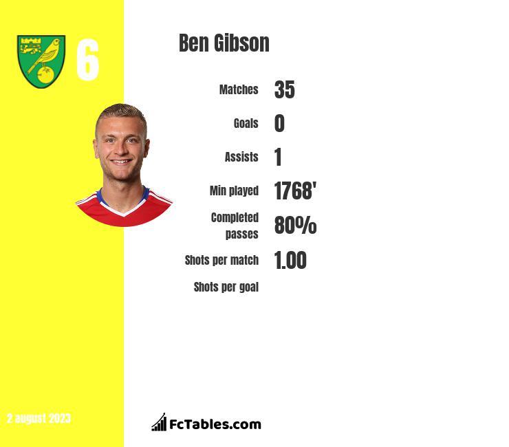 Ben Gibson infographic