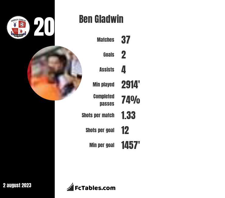 Ben Gladwin infographic
