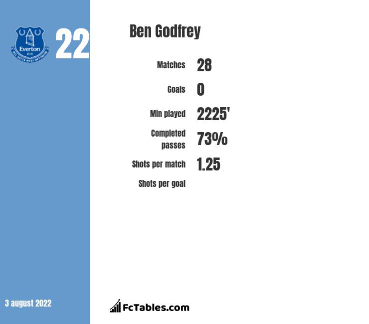 Ben Godfrey infographic statistics for Norwich