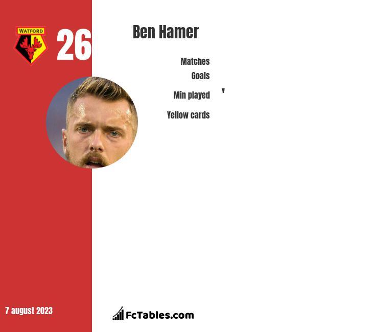 Ben Hamer infographic