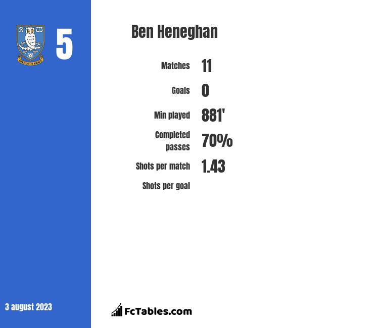 Ben Heneghan infographic