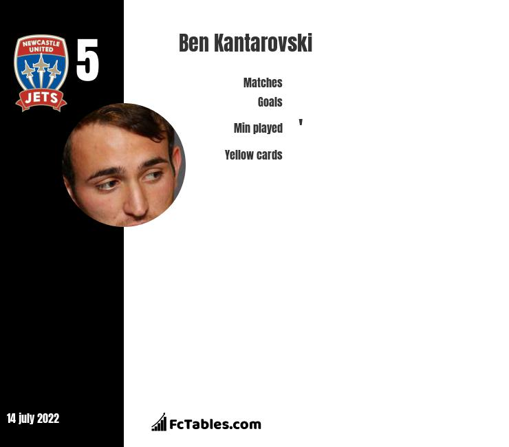 Ben Kantarovski infographic statistics for Newcastle Jets