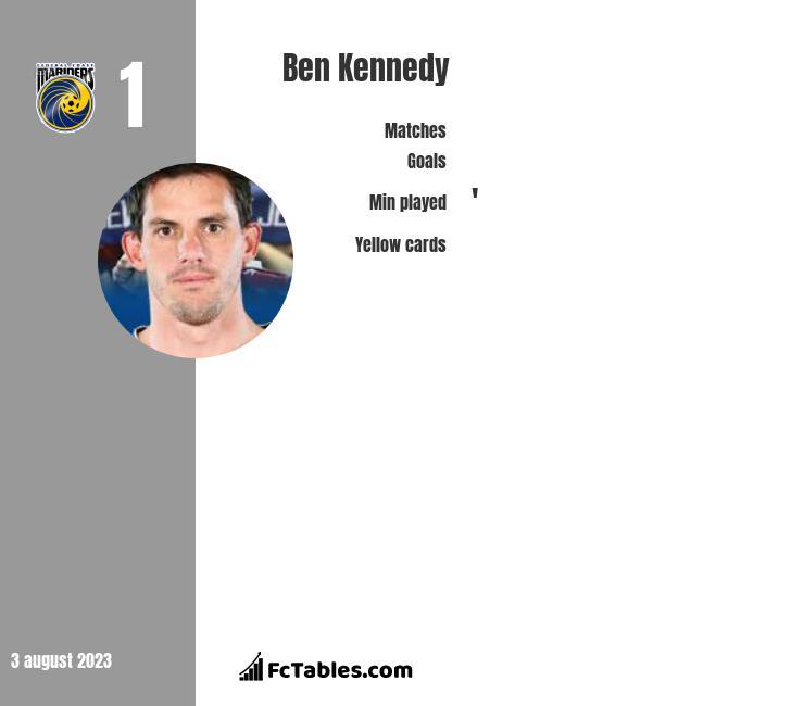 Ben Kennedy infographic