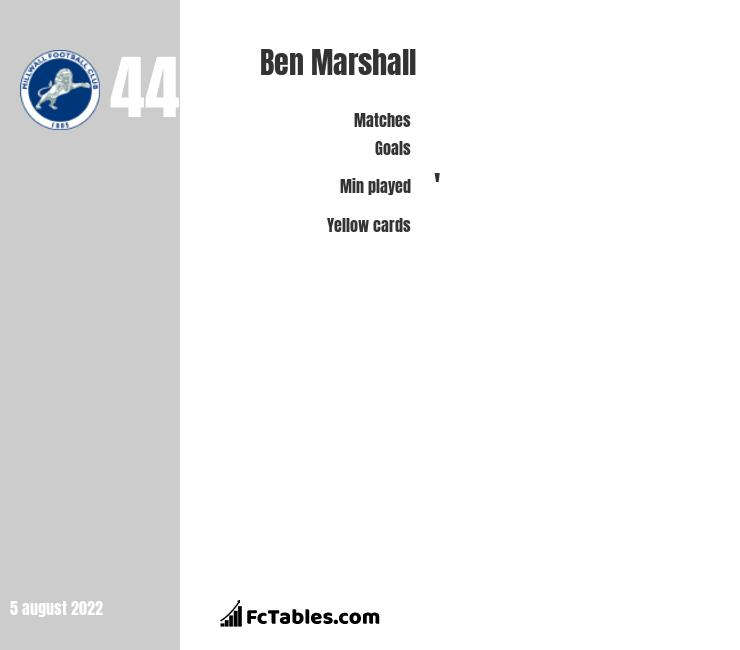 Ben Marshall infographic statistics for Millwall
