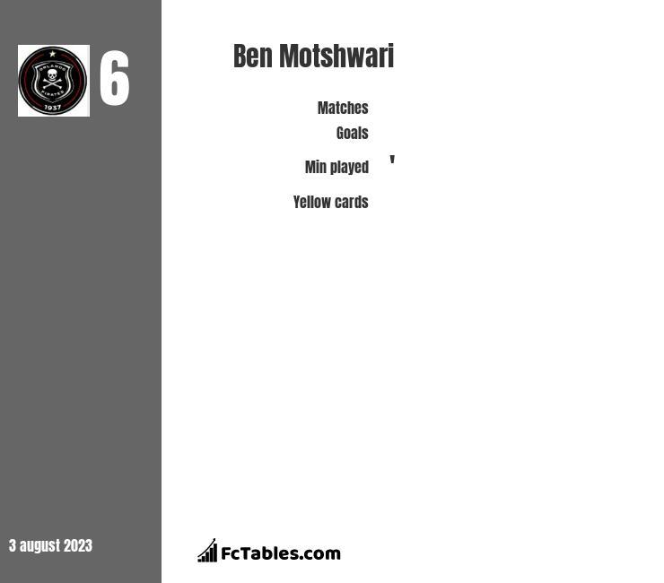 Ben Motshwari infographic