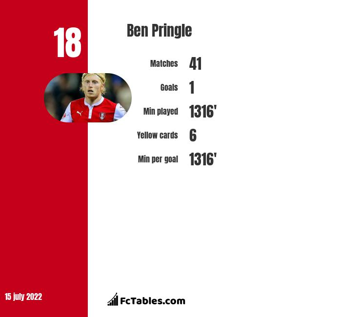 Ben Pringle infographic statistics for Gillingham