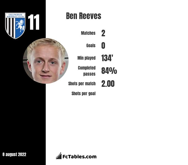 Ben Reeves infographic