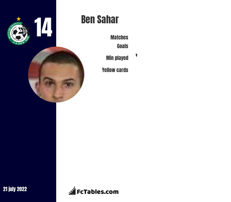 Ben Sahar infographic