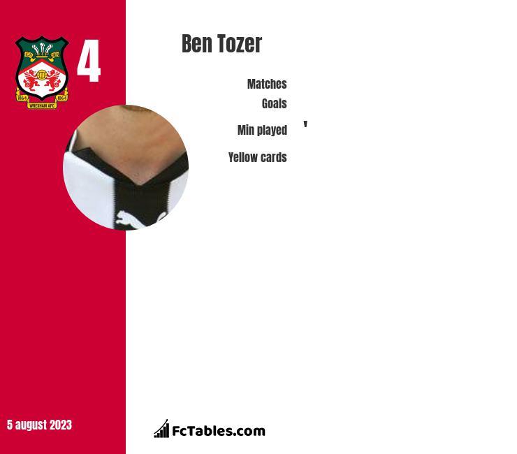 Ben Tozer infographic