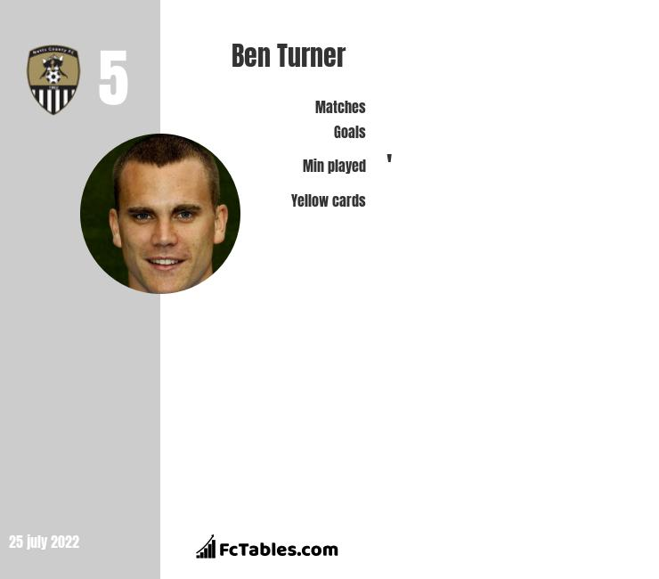 Ben Turner infographic statistics for Notts County