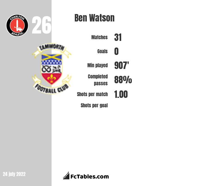 Ben Watson infographic statistics for Nottingham Forest