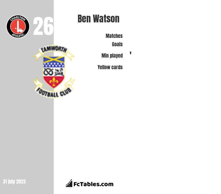 Ben Watson infographic