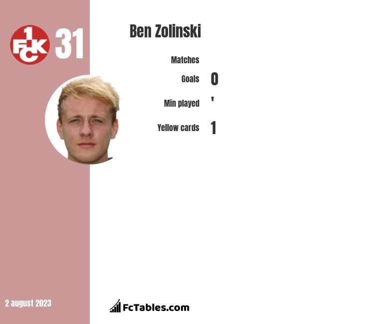 Ben Zolinski infographic