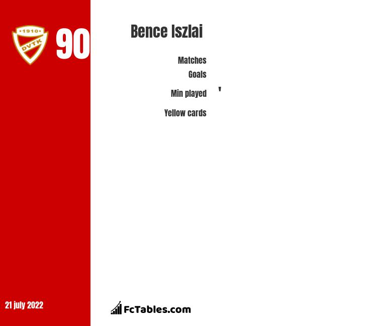 Bence Iszlai infographic