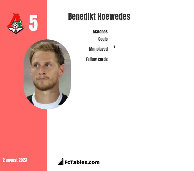 Benedikt Hoewedes infographic
