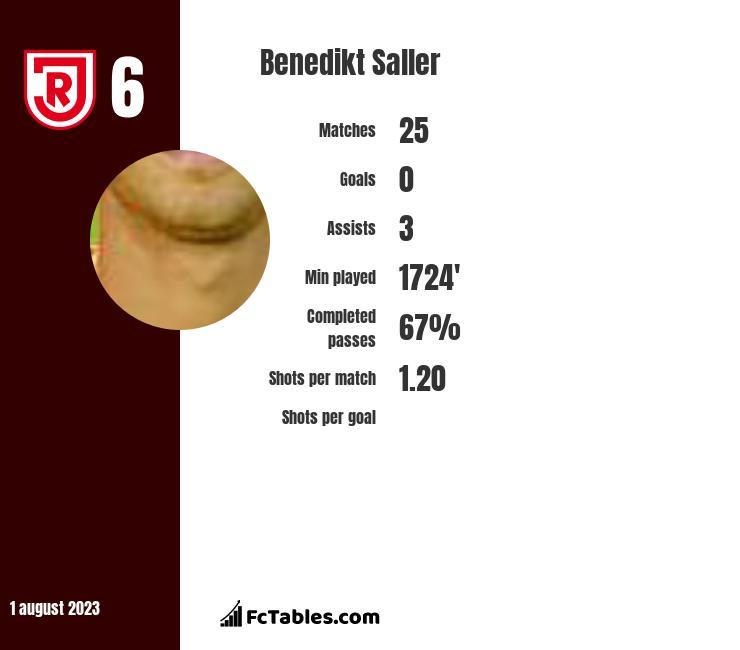 Benedikt Saller infographic