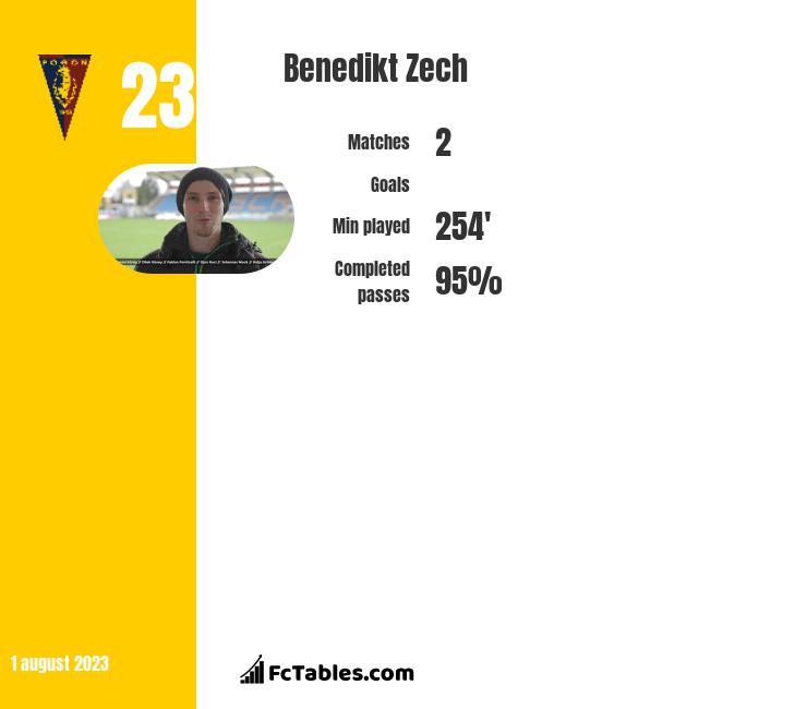 Benedikt Zech infographic