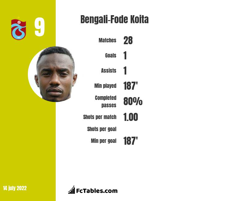 Bengali-Fode Koita infographic