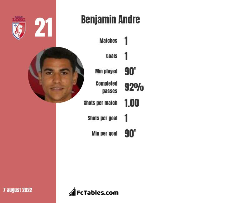 Benjamin Andre infographic