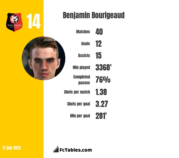 Benjamin Bourigeaud infographic statistics for Rennes