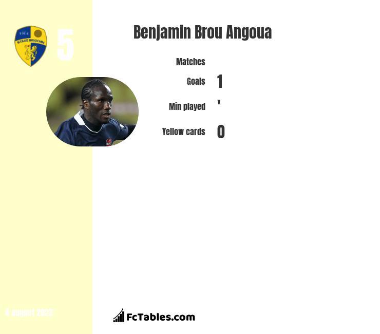 Benjamin Brou Angoua infographic