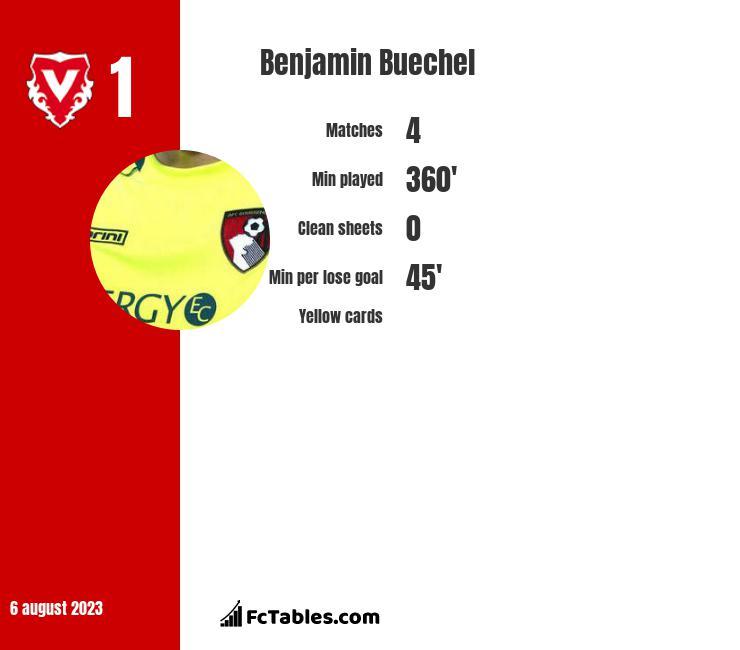 Benjamin Buechel infographic