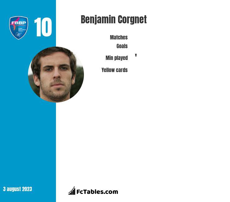 Benjamin Corgnet infographic