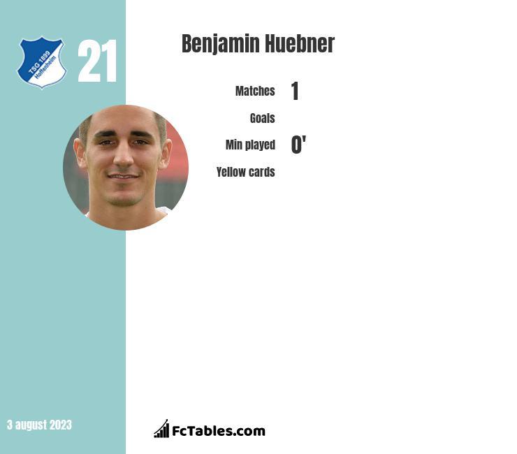 Benjamin Huebner infographic