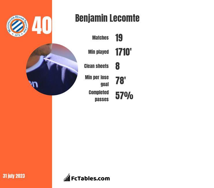 Benjamin Lecomte infographic