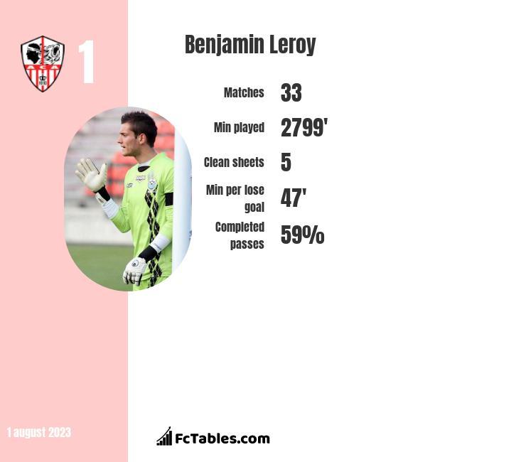 Benjamin Leroy infographic