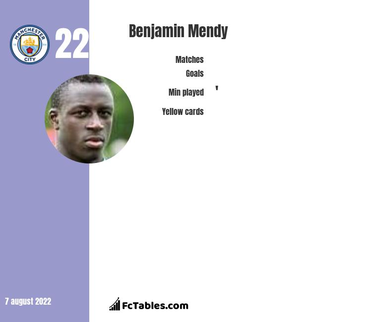 Benjamin Mendy infographic statistics for Manchester City