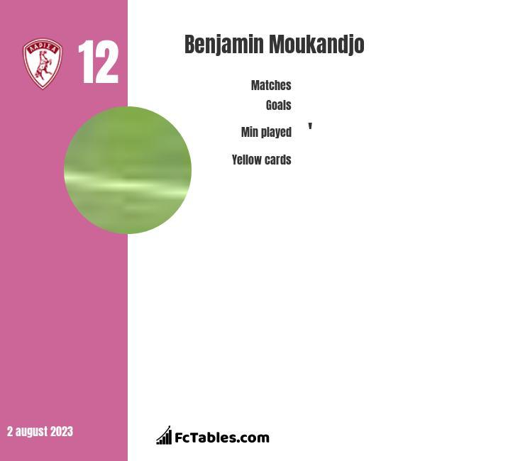 Benjamin Moukandjo infographic