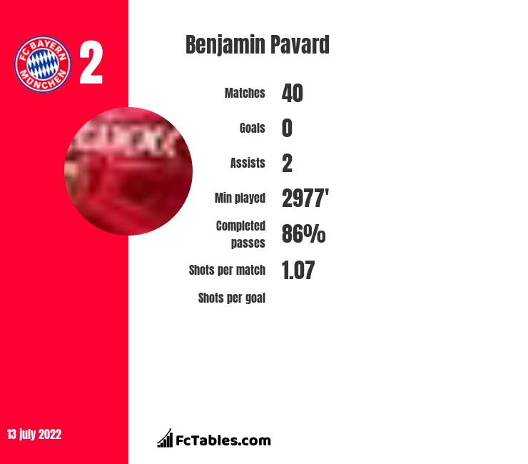 Benjamin Pavard infographic