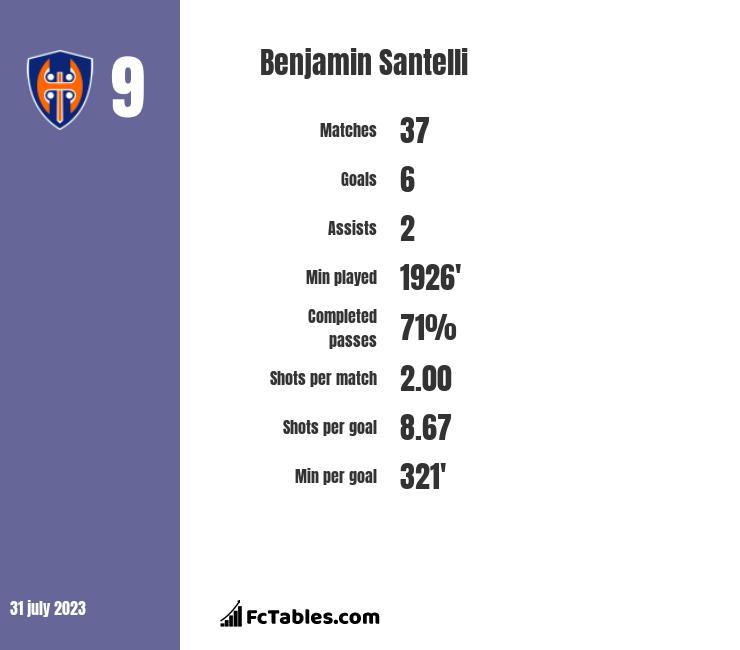 Benjamin Santelli infographic
