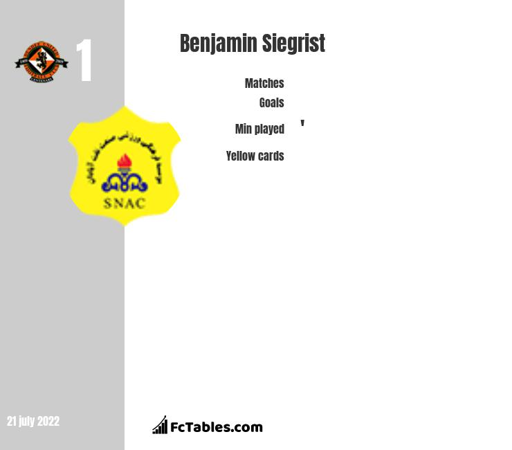 Benjamin Siegrist infographic