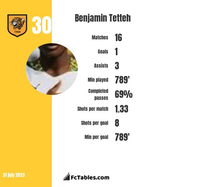 Benjamin Tetteh infographic