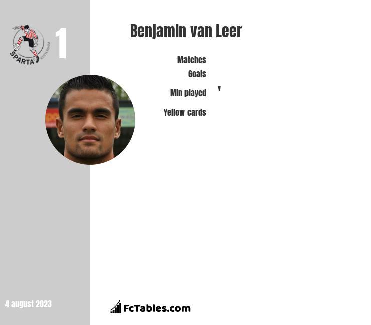 Benjamin van Leer infographic