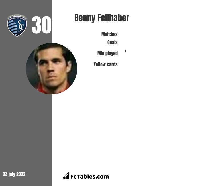 Benny Feilhaber infographic