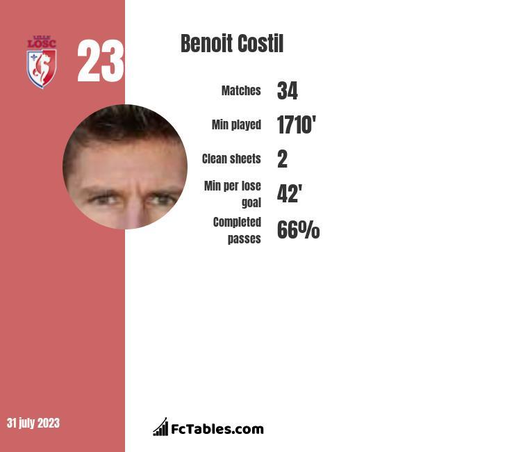Benoit Costil infographic
