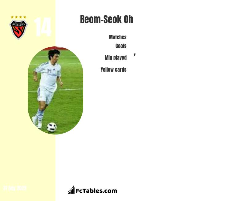 Beom-Seok Oh infographic statistics for Gangwon FC