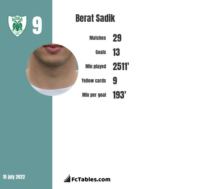 Berat Sadik infographic