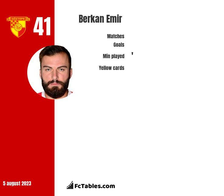 Berkan Emir infographic