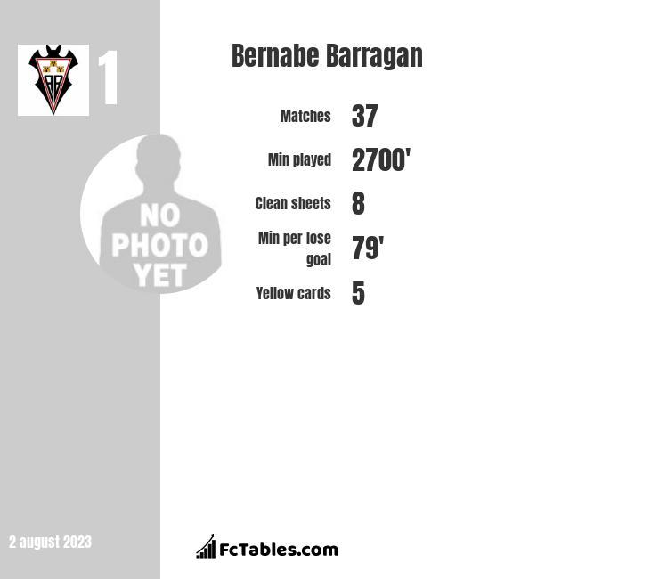 Bernabe Barragan infographic