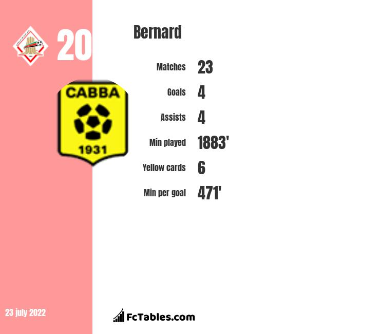 Bernard infographic statistics for Everton