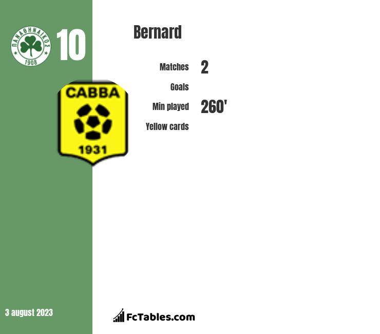 Bernard infographic