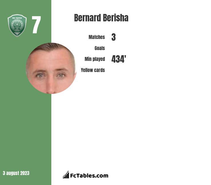 Bernard Berisha infographic