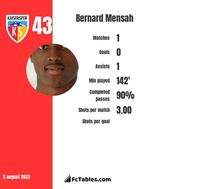 Bernard Mensah infographic