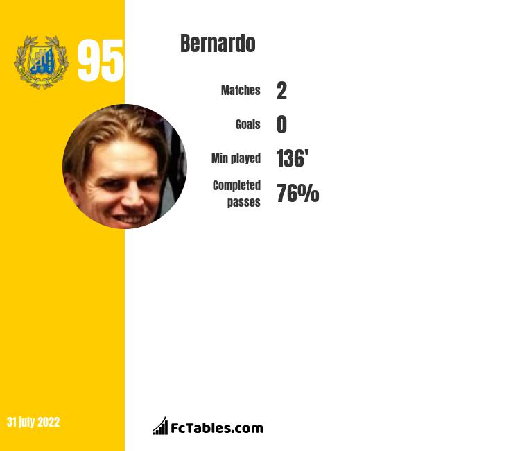 Bernardo infographic statistics for Brighton