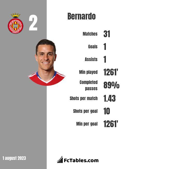 Bernardo infographic
