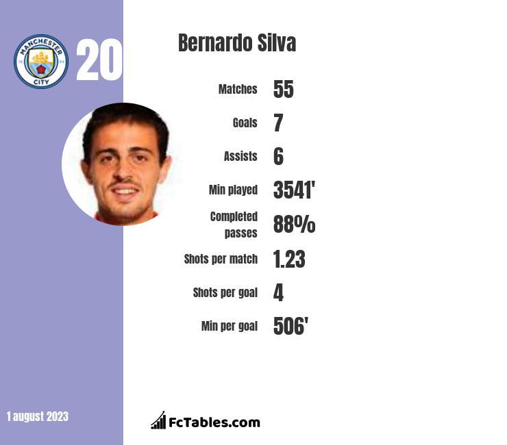Bernardo Silva infographic